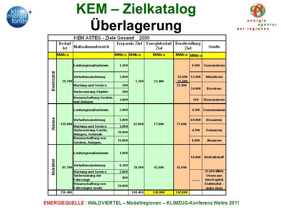 KEM – Zielkatalog Überlagerung