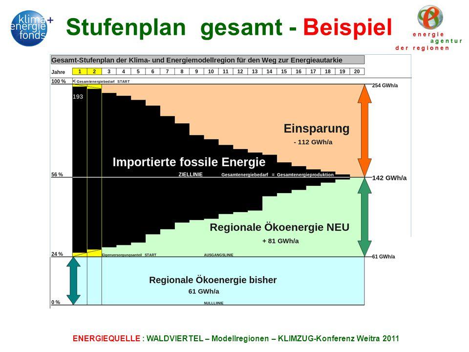 Stufenplan gesamt - Beispiel