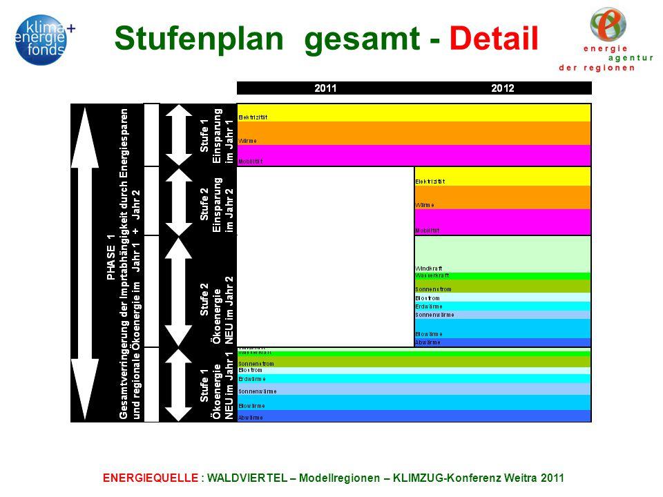 Stufenplan gesamt - Detail