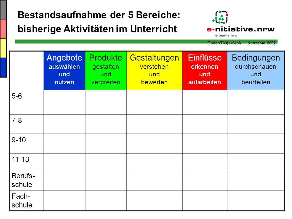 Bestandsaufnahme der 5 Bereiche: bisherige Aktivitäten im Unterricht