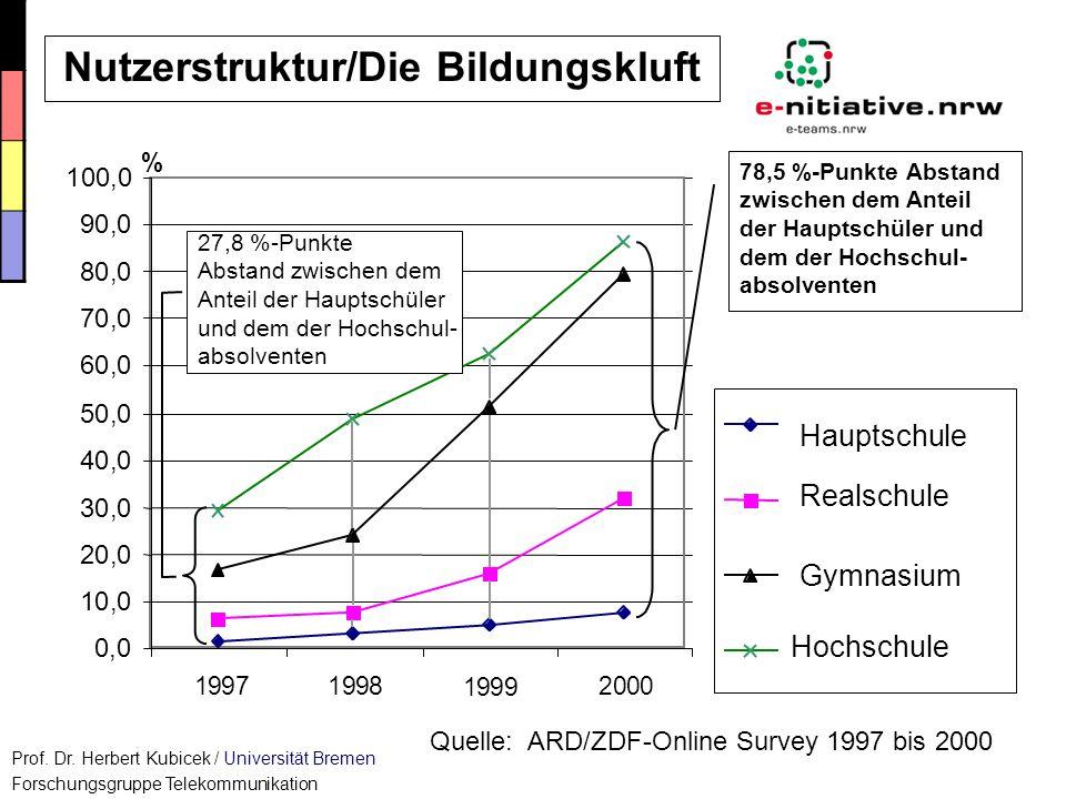 Nutzerstruktur/Die Bildungskluft