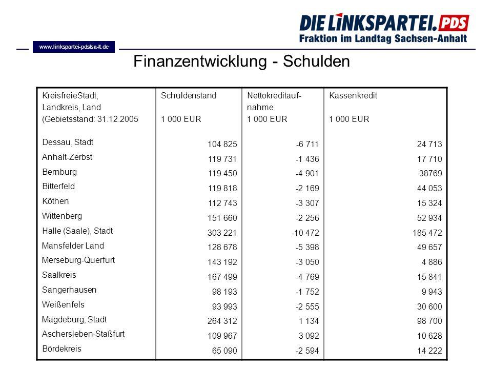 Finanzentwicklung - Schulden
