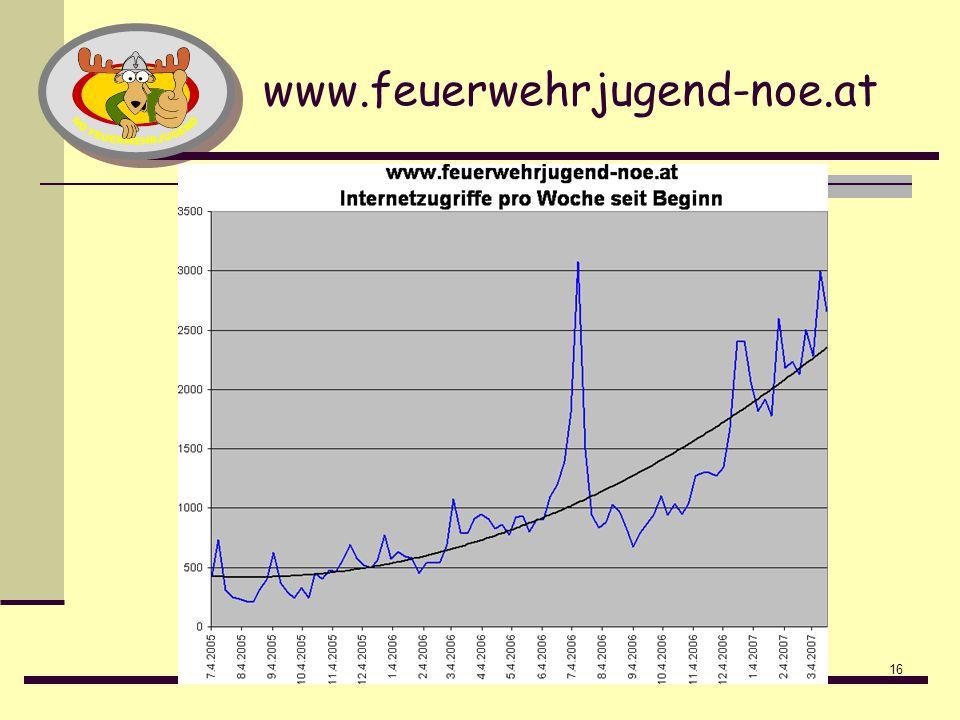 www.feuerwehrjugend-noe.at