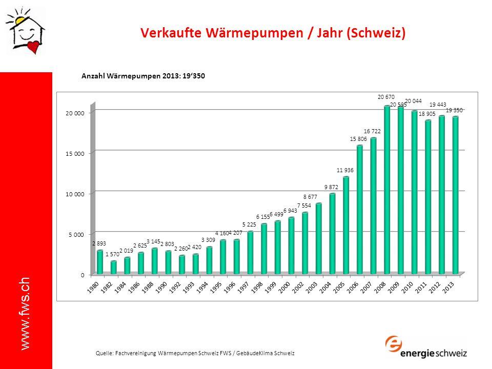 Verkaufte Wärmepumpen / Jahr (Schweiz)