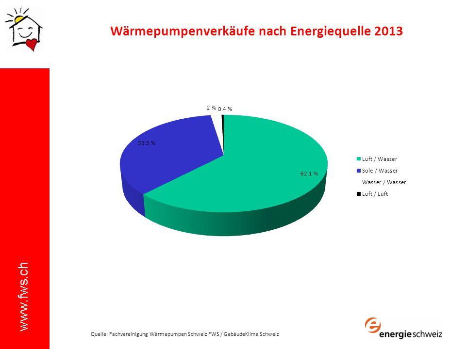 Wärmepumpenverkäufe nach Energiequelle 2013