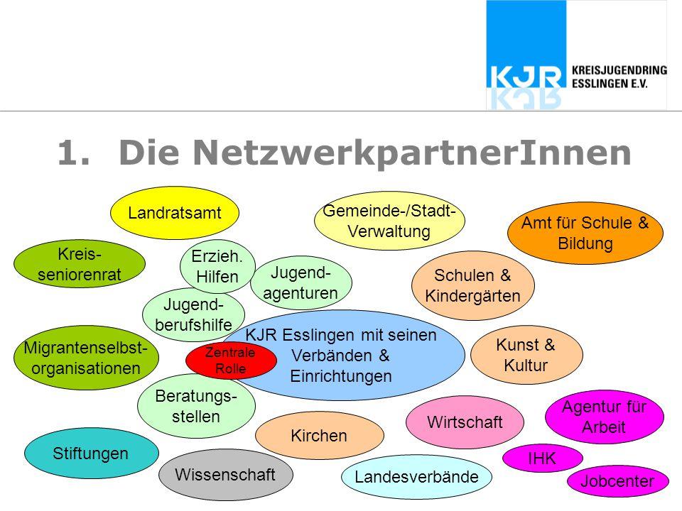 Die NetzwerkpartnerInnen