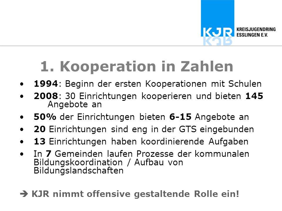1. Kooperation in Zahlen 1994: Beginn der ersten Kooperationen mit Schulen. 2008: 30 Einrichtungen kooperieren und bieten 145 Angebote an.