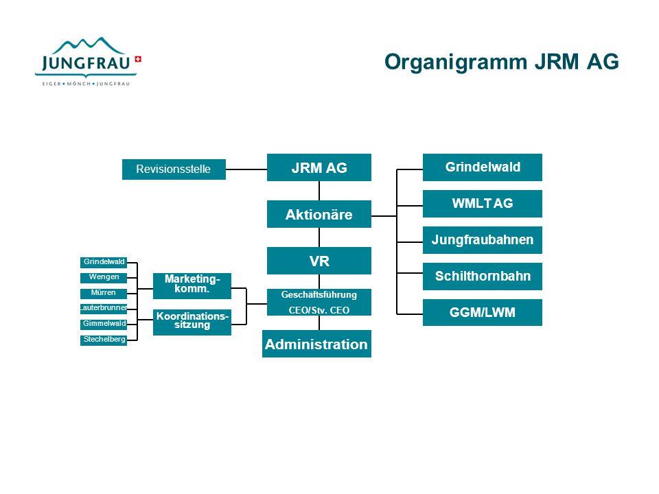 Organigramm JRM AG JRM AG Aktionäre VR Administration Grindelwald