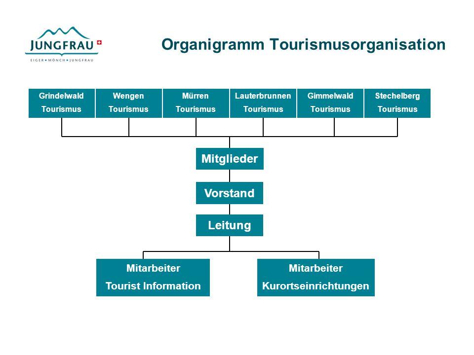 Organigramm Tourismusorganisation