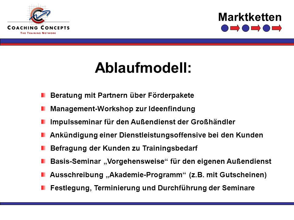 Ablaufmodell: Beratung mit Partnern über Förderpakete
