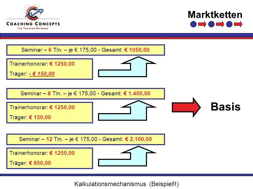 Basis Kalkulationsmechanismus (Beispiel!!)