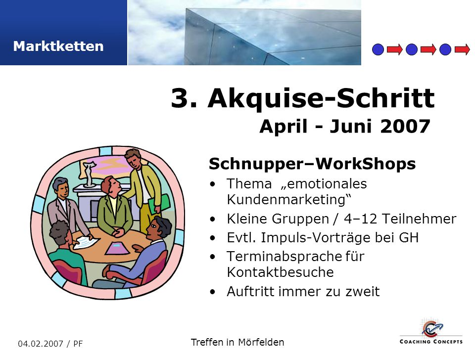 3. Akquise-Schritt April - Juni 2007 Schnupper–WorkShops