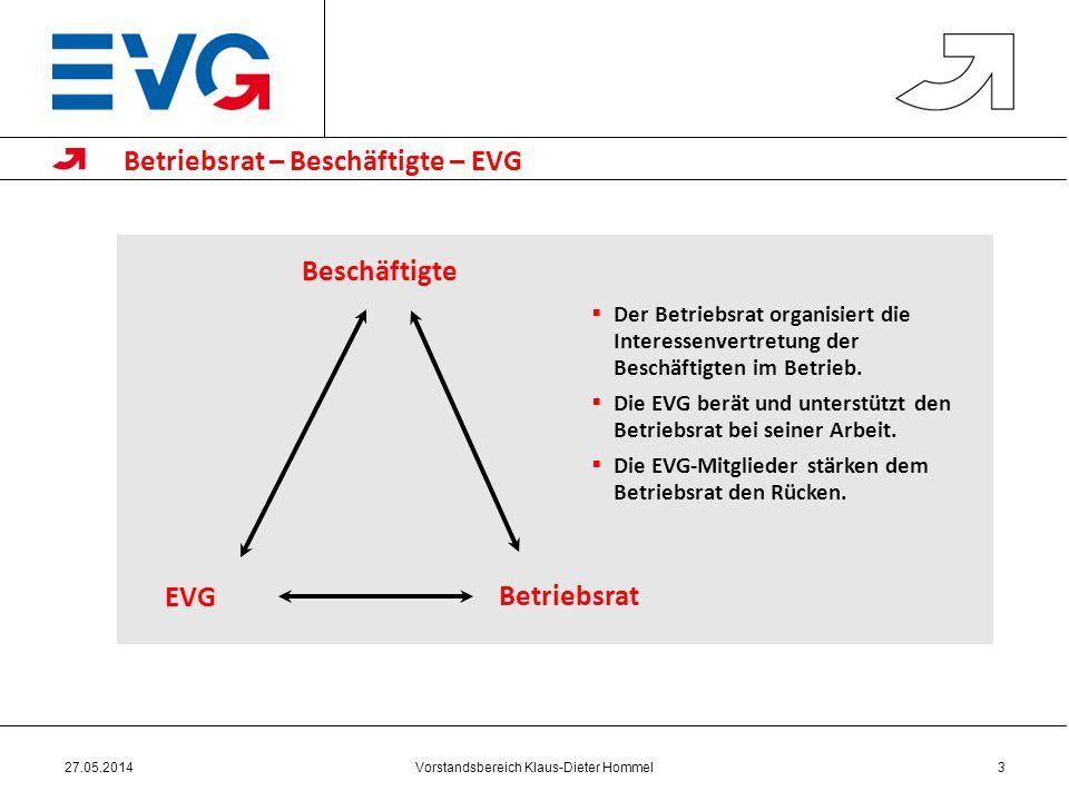 Betriebsrat – Beschäftigte – EVG