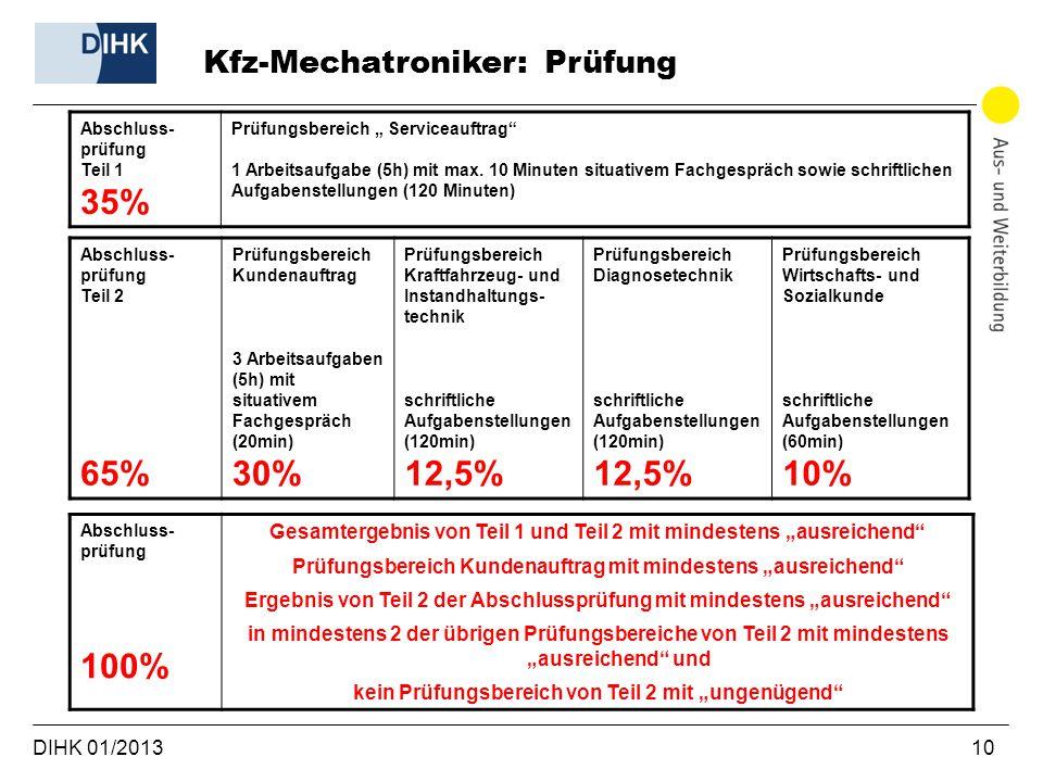 35% 65% 30% 12,5% 10% 100% Kfz-Mechatroniker: Prüfung