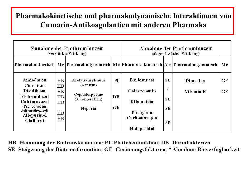 Pharmakokinetische und pharmakodynamische Interaktionen von Cumarin-Antikoagulantien mit anderen Pharmaka