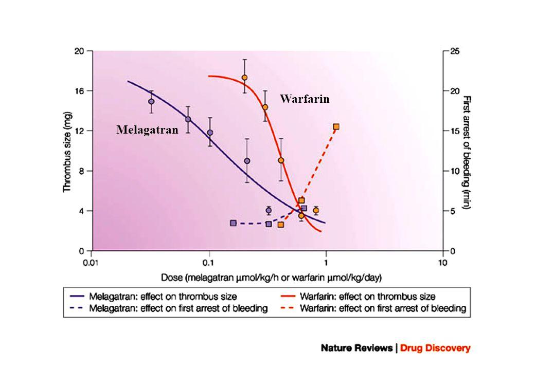 Warfarin Melagatran
