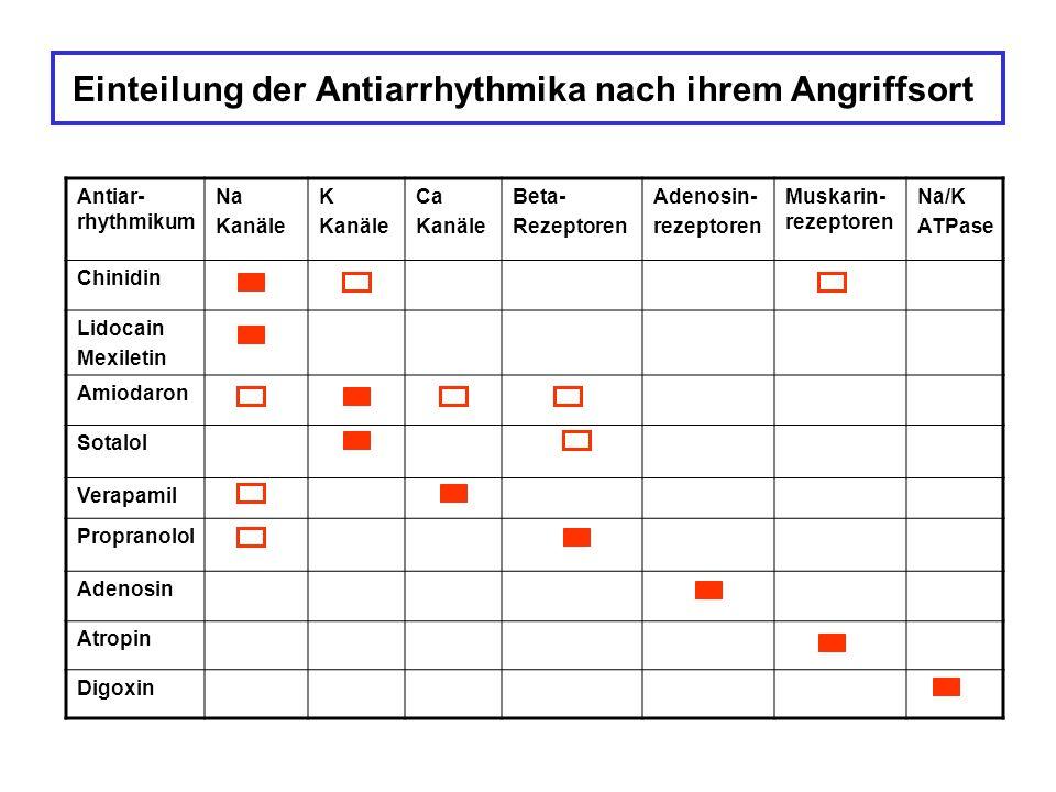 Einteilung der Antiarrhythmika nach ihrem Angriffsort