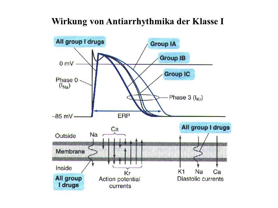 Wirkung von Antiarrhythmika der Klasse I