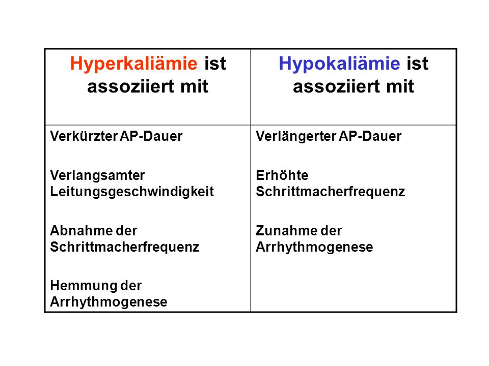 Hyperkaliämie ist assoziiert mit Hypokaliämie ist assoziiert mit