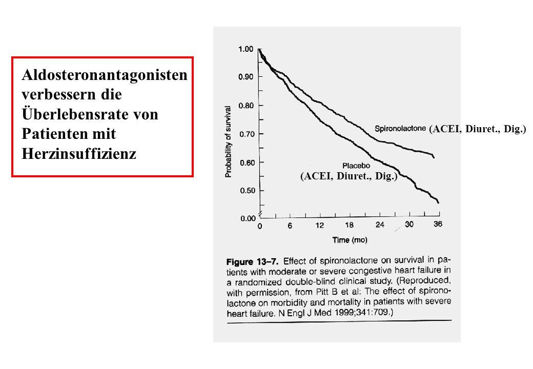 Aldosteronantagonisten verbessern die Überlebensrate von Patienten mit Herzinsuffizienz