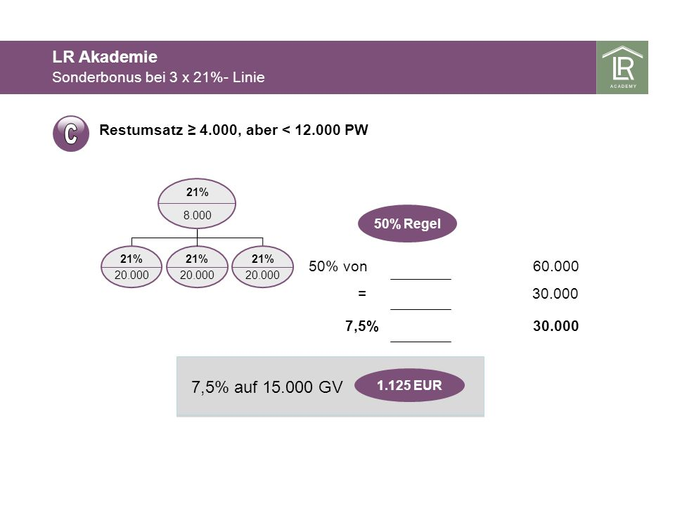 C LR Akademie 7,5% auf 15.000 GV Sonderbonus bei 3 x 21%- Linie