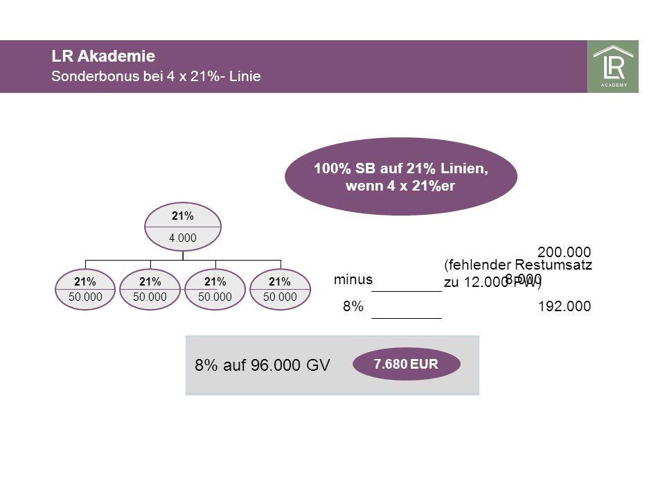 LR Akademie 8% auf 96.000 GV Sonderbonus bei 4 x 21%- Linie