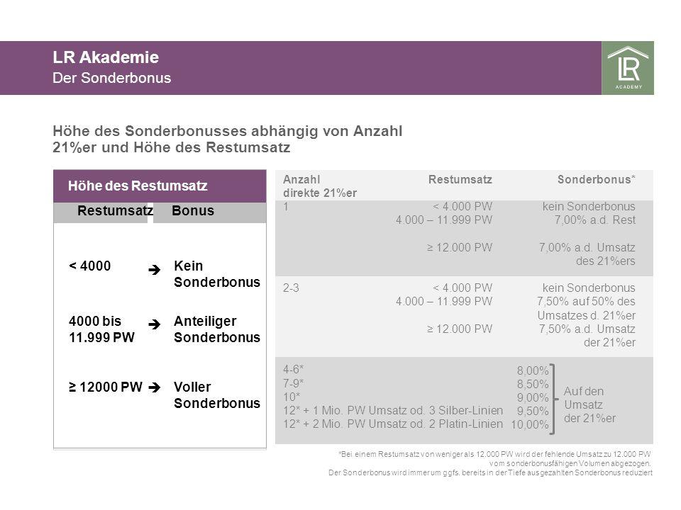 LR Akademie Der Sonderbonus