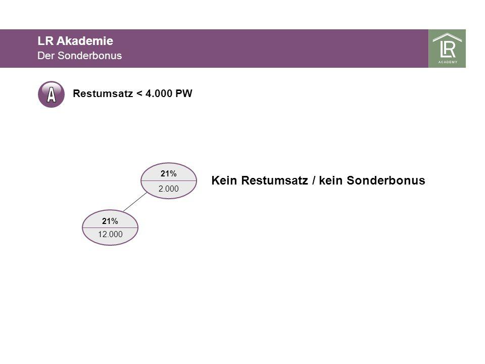 A LR Akademie Kein Restumsatz / kein Sonderbonus Der Sonderbonus