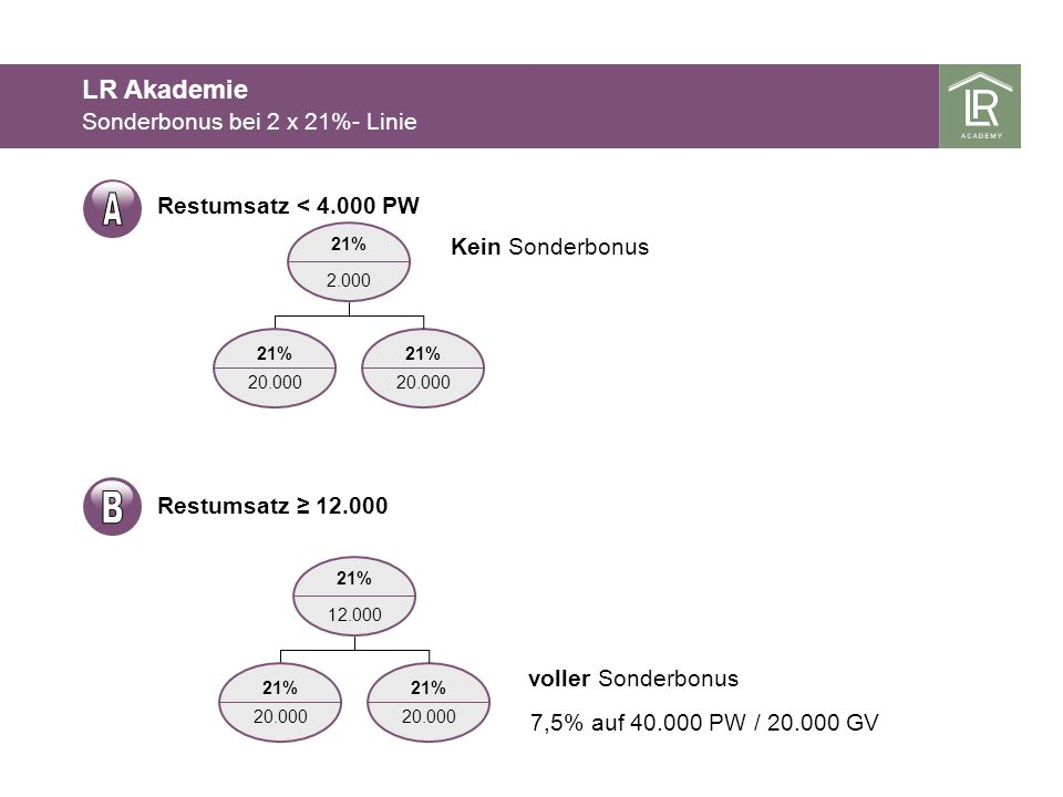A B LR Akademie Sonderbonus bei 2 x 21%- Linie