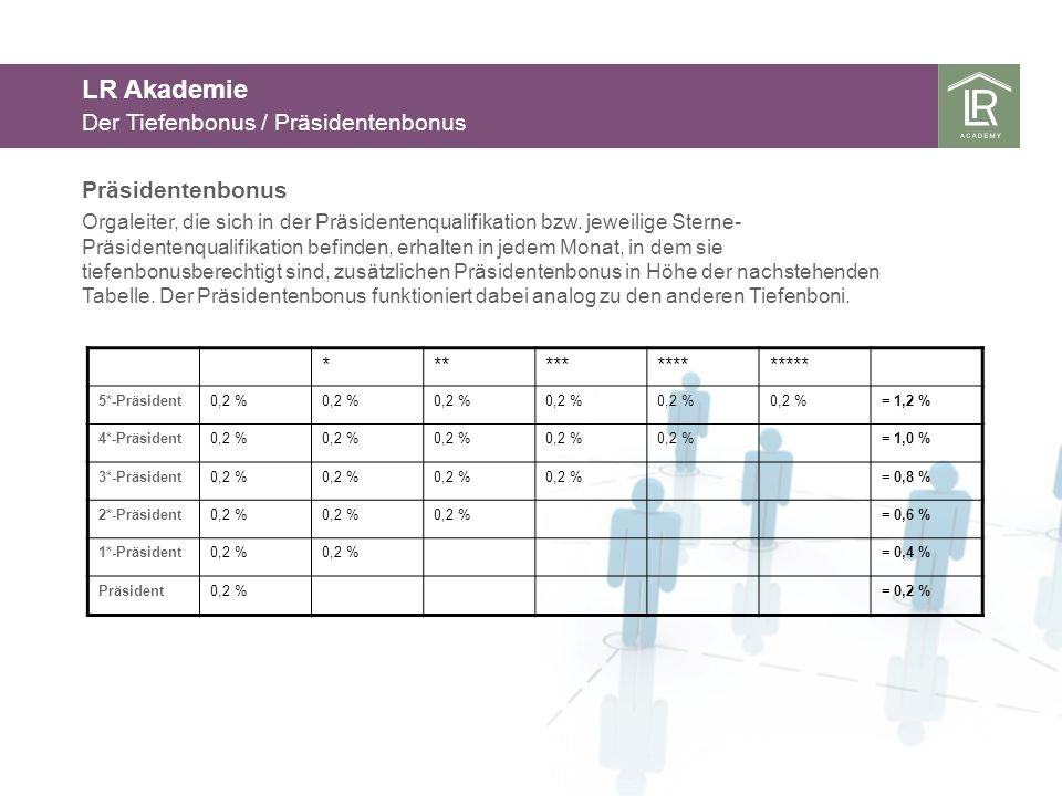 LR Akademie Der Tiefenbonus / Präsidentenbonus Präsidentenbonus