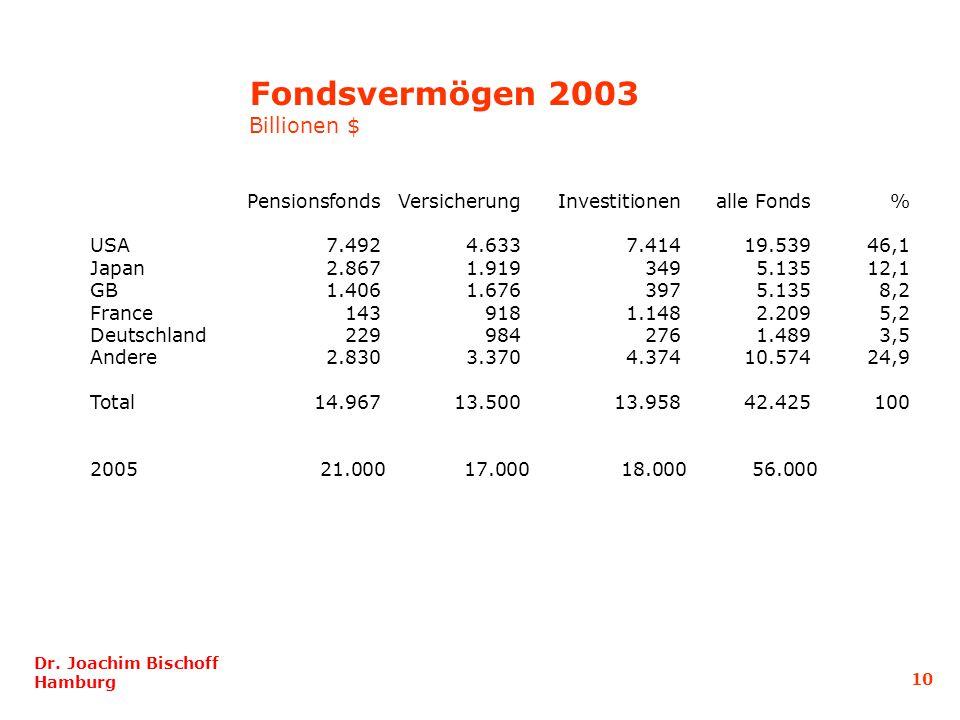 Fondsvermögen 2003 Billionen $