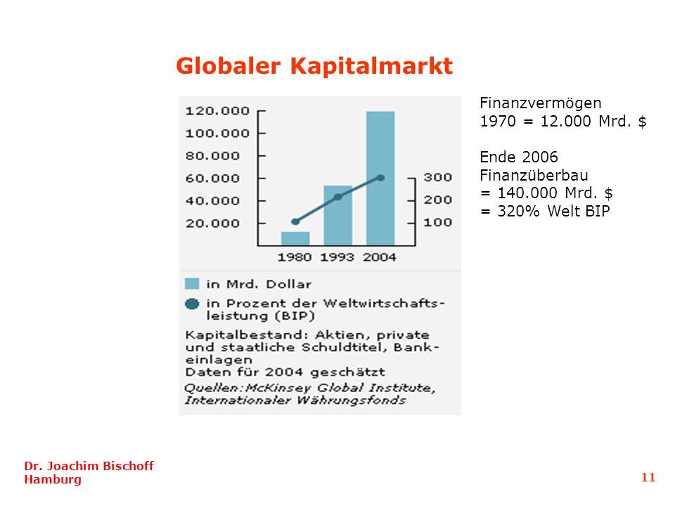 Globaler Kapitalmarkt