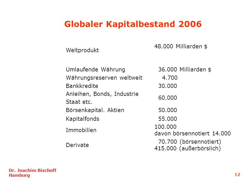 Globaler Kapitalbestand 2006