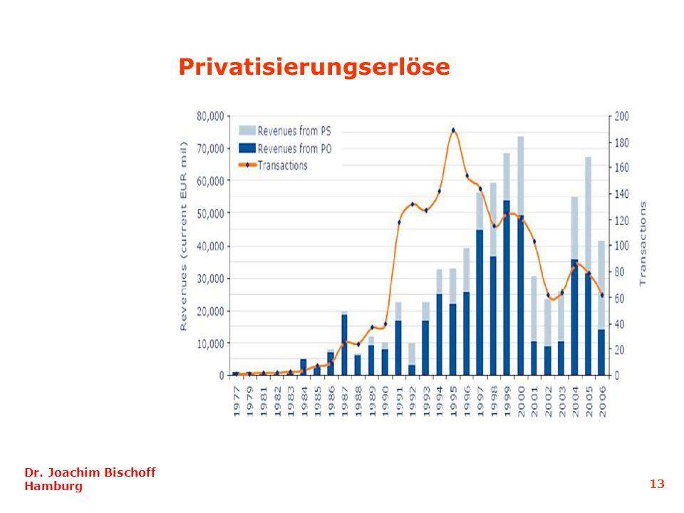 Privatisierungserlöse
