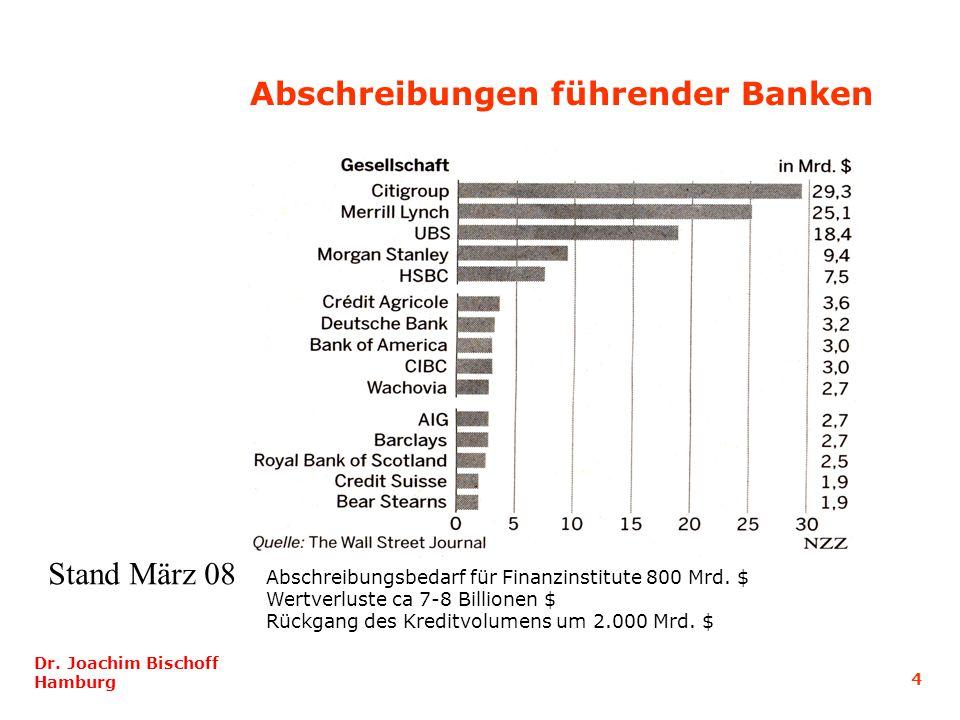 Abschreibungen führender Banken