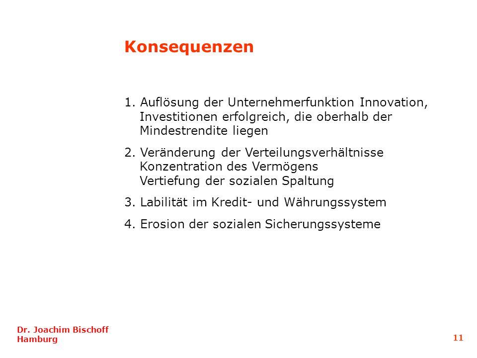 Konsequenzen 1. Auflösung der Unternehmerfunktion Innovation, Investitionen erfolgreich, die oberhalb der Mindestrendite liegen.