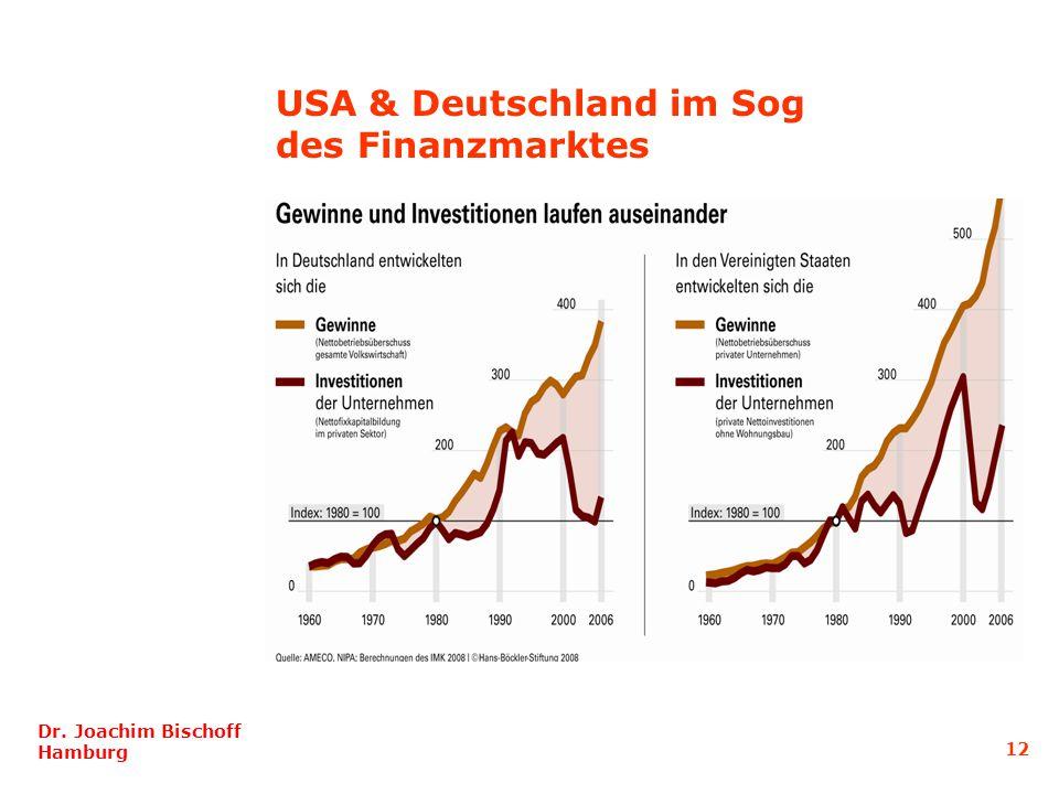 USA & Deutschland im Sog des Finanzmarktes