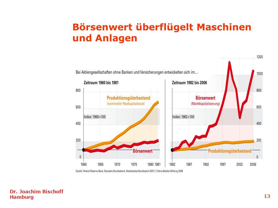 Börsenwert überflügelt Maschinen und Anlagen