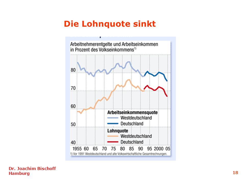 Die Lohnquote sinkt Dr. Joachim Bischoff Hamburg 18