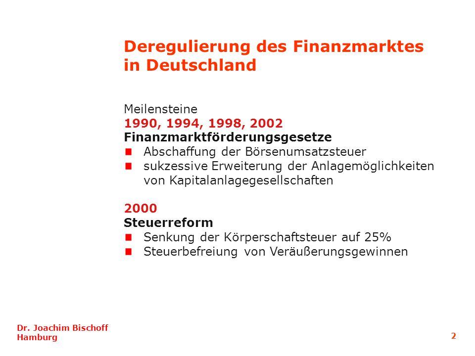 Deregulierung des Finanzmarktes in Deutschland