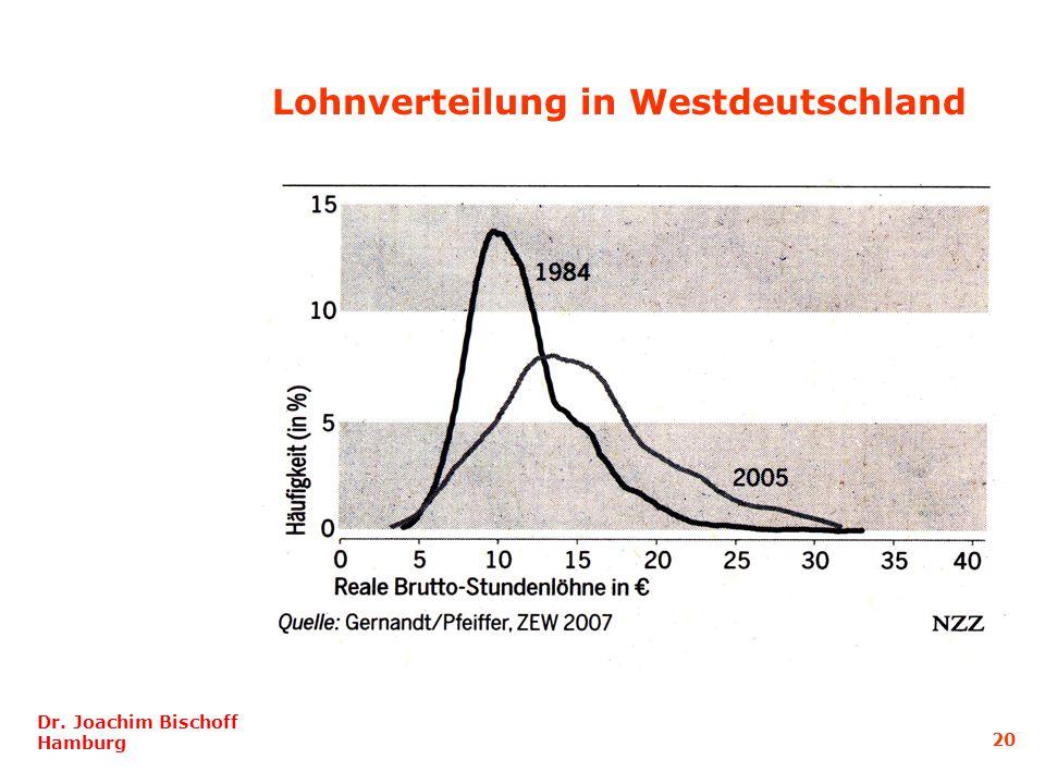 Lohnverteilung in Westdeutschland