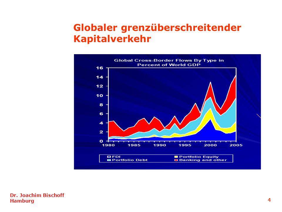 Globaler grenzüberschreitender Kapitalverkehr