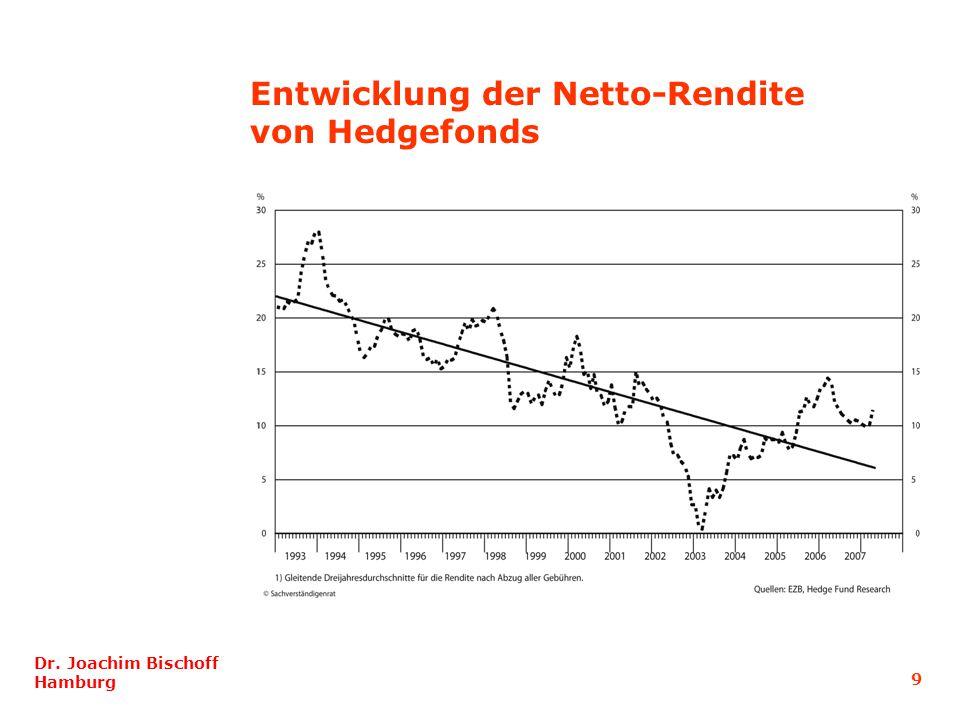 Entwicklung der Netto-Rendite von Hedgefonds