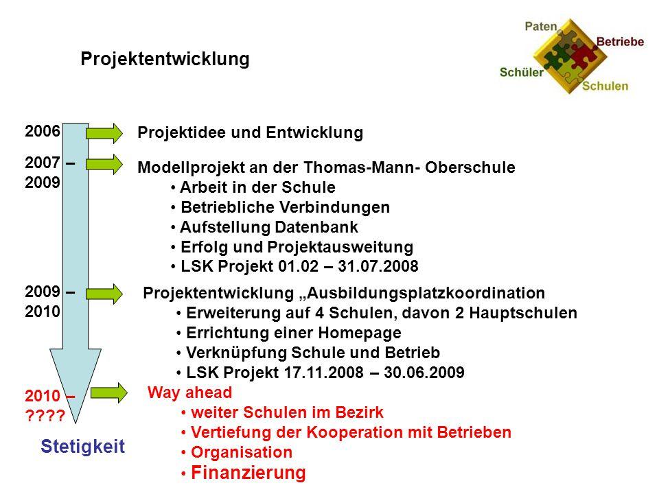 Projektentwicklung Stetigkeit 2006 Projektidee und Entwicklung 2007 –