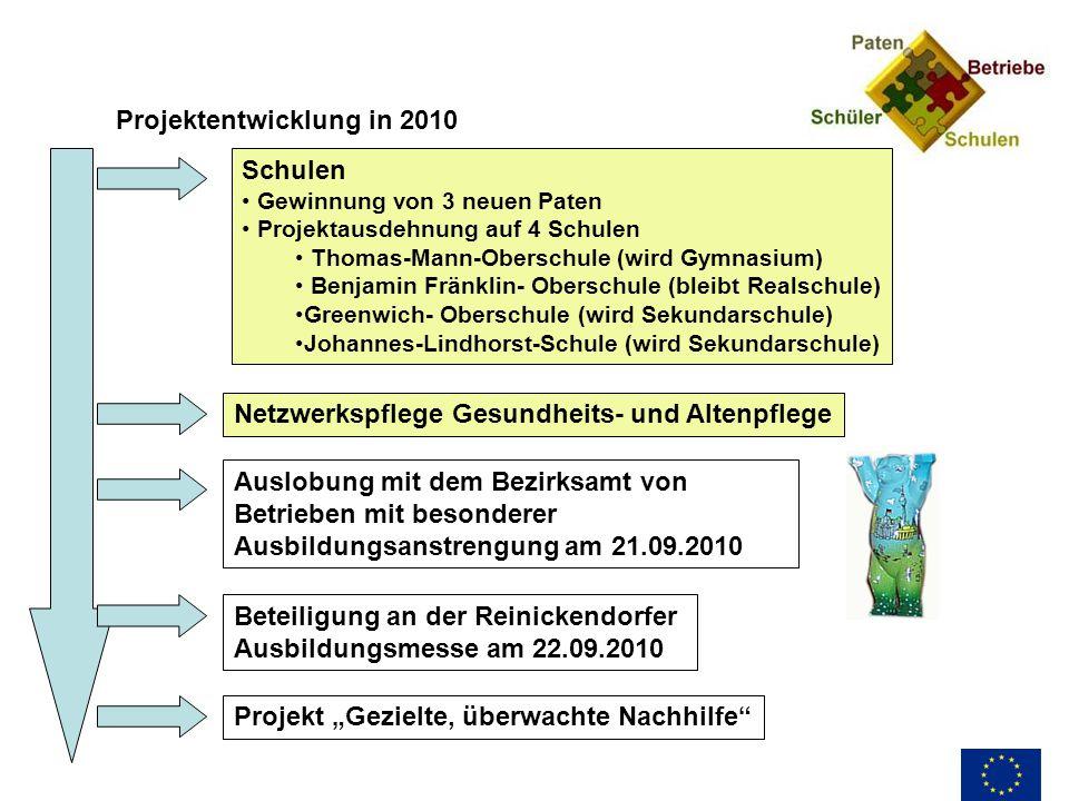 Projektentwicklung in 2010