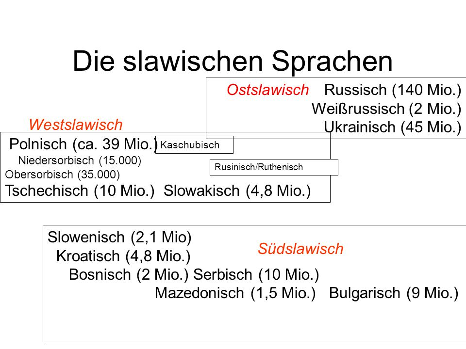 Die slawischen Sprachen