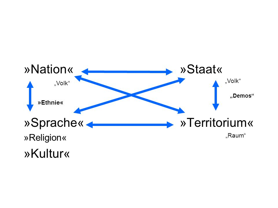 »Sprache« »Territorium« »Kultur«