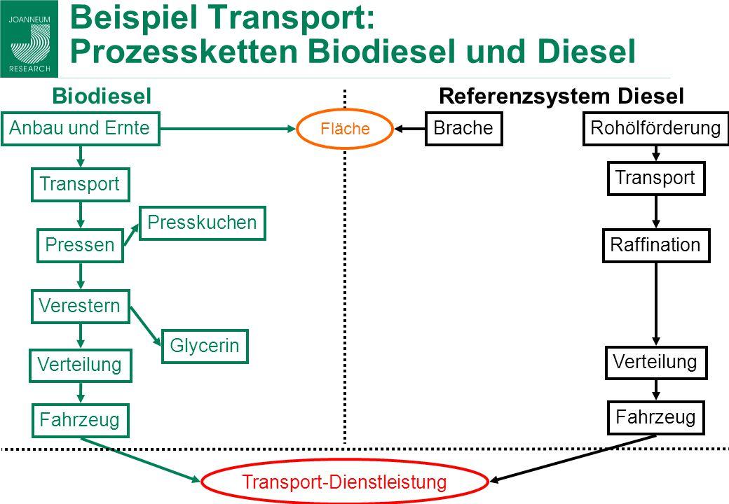 Beispiel Transport: Prozessketten Biodiesel und Diesel