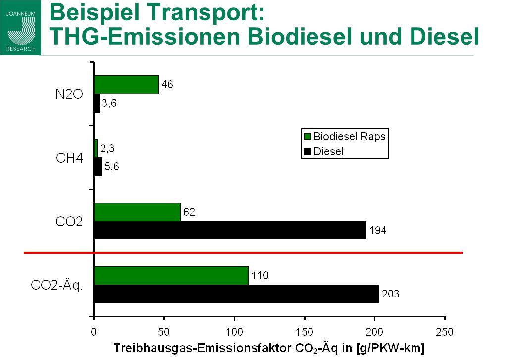 Beispiel Transport: THG-Emissionen Biodiesel und Diesel