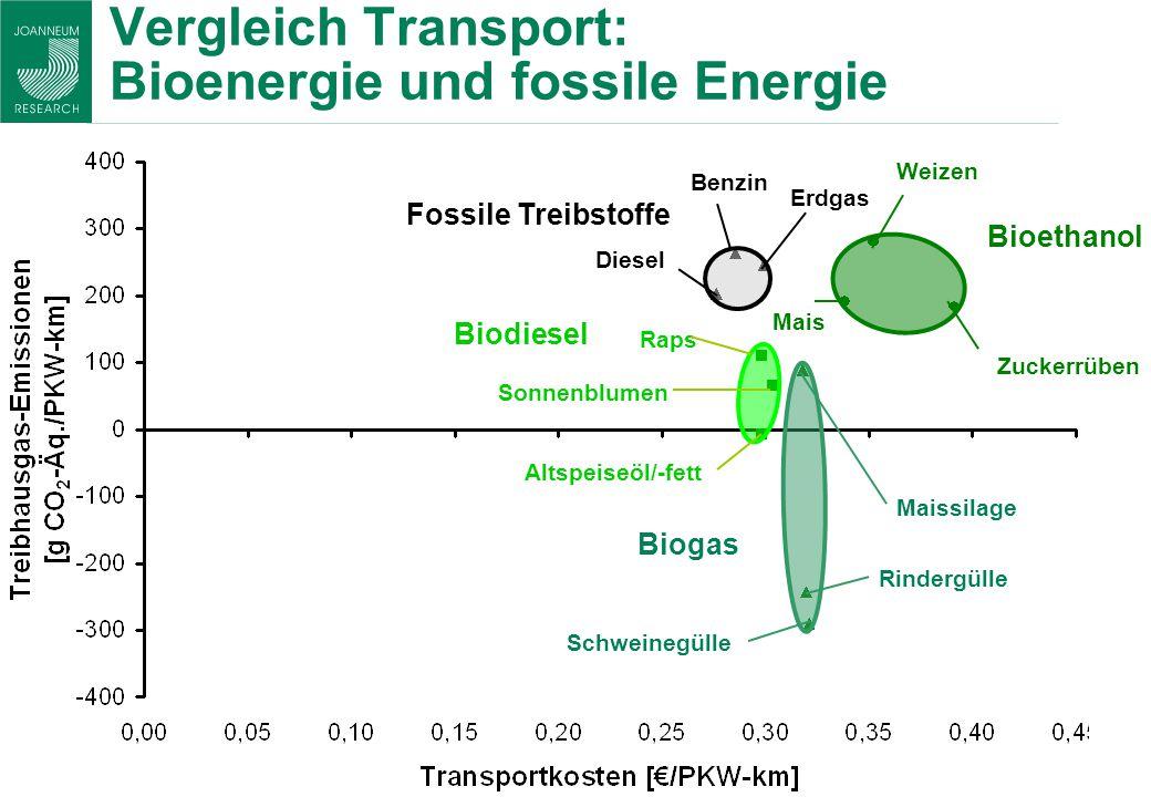 Vergleich Transport: Bioenergie und fossile Energie